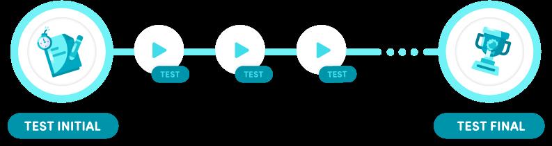 Schemas du fonctionnement de la formation a distance sur la plateforme e-learning watura